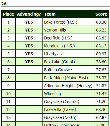 Final scores for sectionals and teams advancing to virtual state competition.